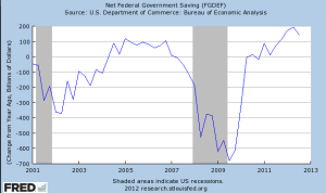 Change In Deficit