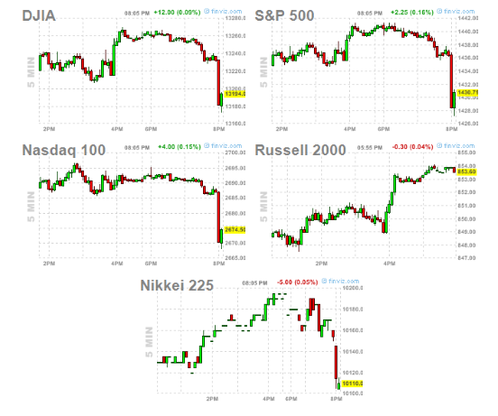 Stock Market Futures, 5:30 pm Pacific Time, Sept. 20, 2012