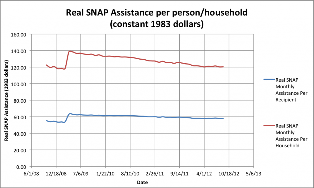 Real SNAP spending per person and per household