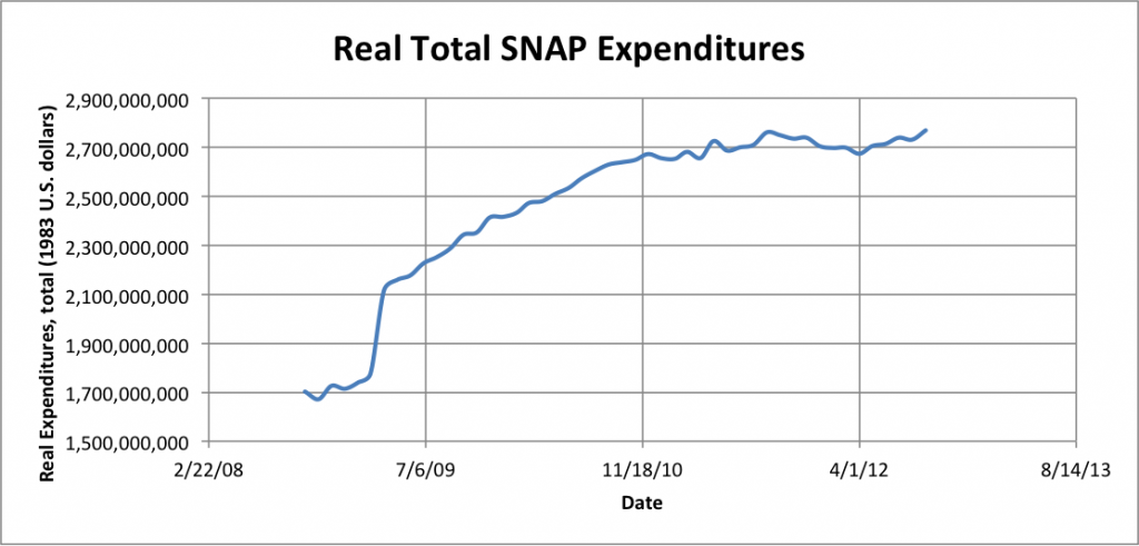 Real SNAP spending