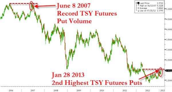 Treasury Put Prices