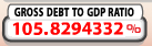 Debt To GDP Ratio from Debt Clock