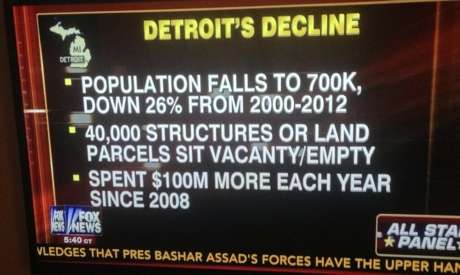 Some Statistics About Detroit