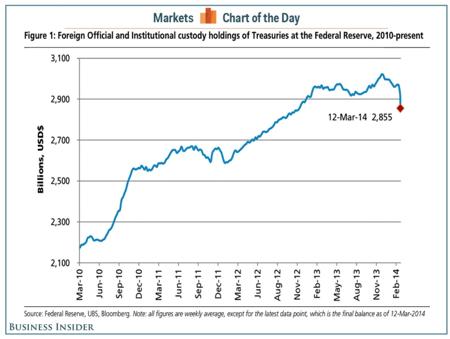 Business Insider Graph