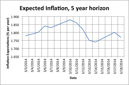 Expected Inflation (5 year horizon)