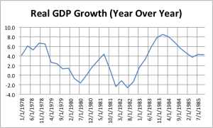 Real GDP Growth Prof. Taylor Fails History