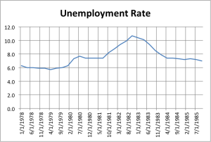 Unemployment Rate Prof. Taylor Fails History