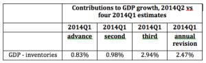 GDP minus Inventories