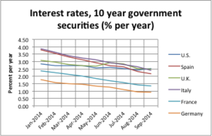Monthly Interest Rates, 2014 Global Interest Rates