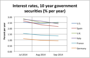 Interest Rates, Last Three Months Global Interest Rates
