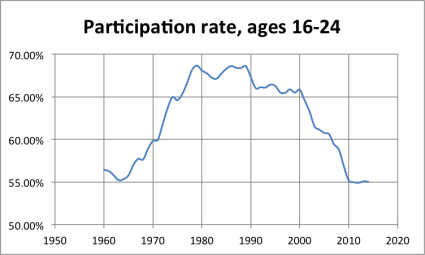 LFPR_16to24 A Labor Force Participation Rate Update