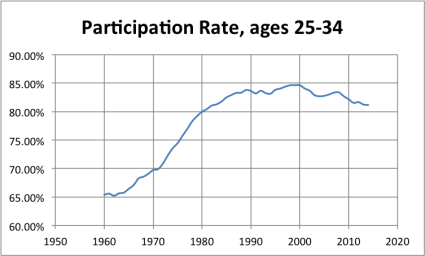 LFPR_25to34 A Labor Force Participation Rate Update