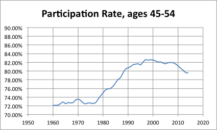 LFPR_45to54 A Labor Force Participation Rate Update