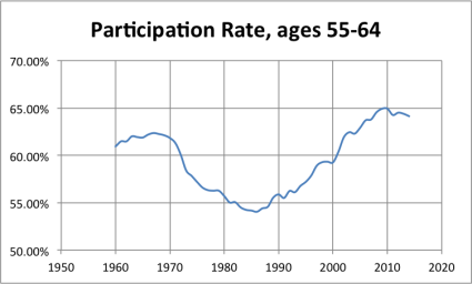 LFPR_55to64 A Labor Force Participation Rate Update