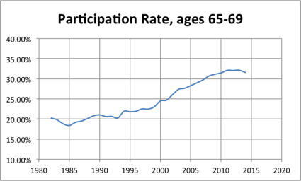 LFPR_65to69 A Labor Force Participation Rate Update