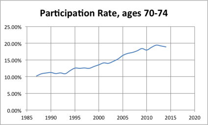 LFPR_70to74 A Labor Force Participation Rate Update