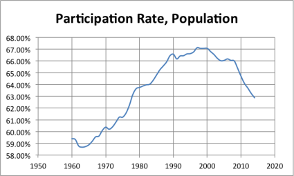 LFPR_over16 A Labor Force Participation Rate Update