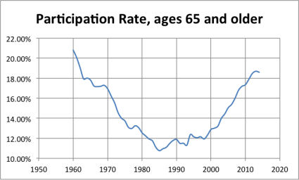 LFPR_over64 A Labor Force Participation Rate Update