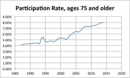 LFPR_over74 A Labor Force Participation Rate Update