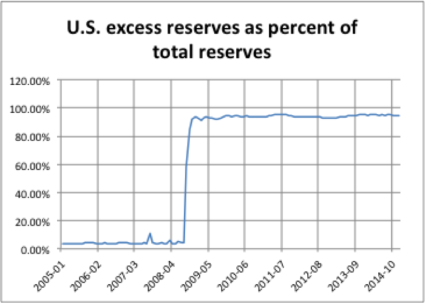 Excess Reserves as a Percentage of Total Reserves