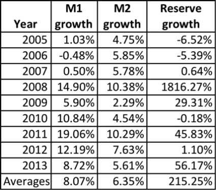 Growth of M1, M2, and Reserves