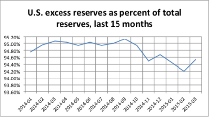 Excess reserves as percentage of total reserves, last 15 months Watch for Interest Rates to Rise Soon