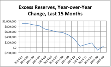 Excess reserves, year-over-year change, last 15 months Watch for Interest Rates to Rise Soon