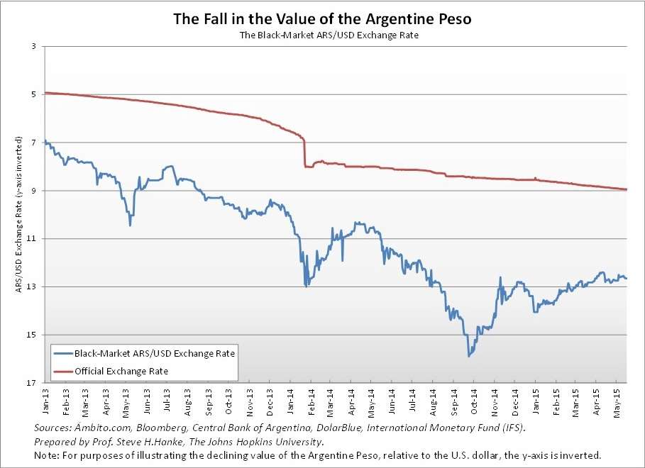 Argentina Exchange Rate Black Market Bitcoin In