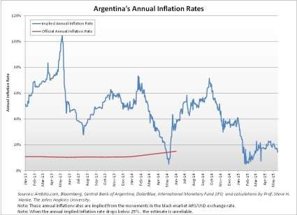 Argentina Inflation Bitcoin in Argentina