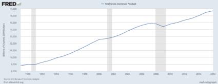 U.S. Real GDP