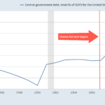 U.S. Government Debt as a Percentage of GDP